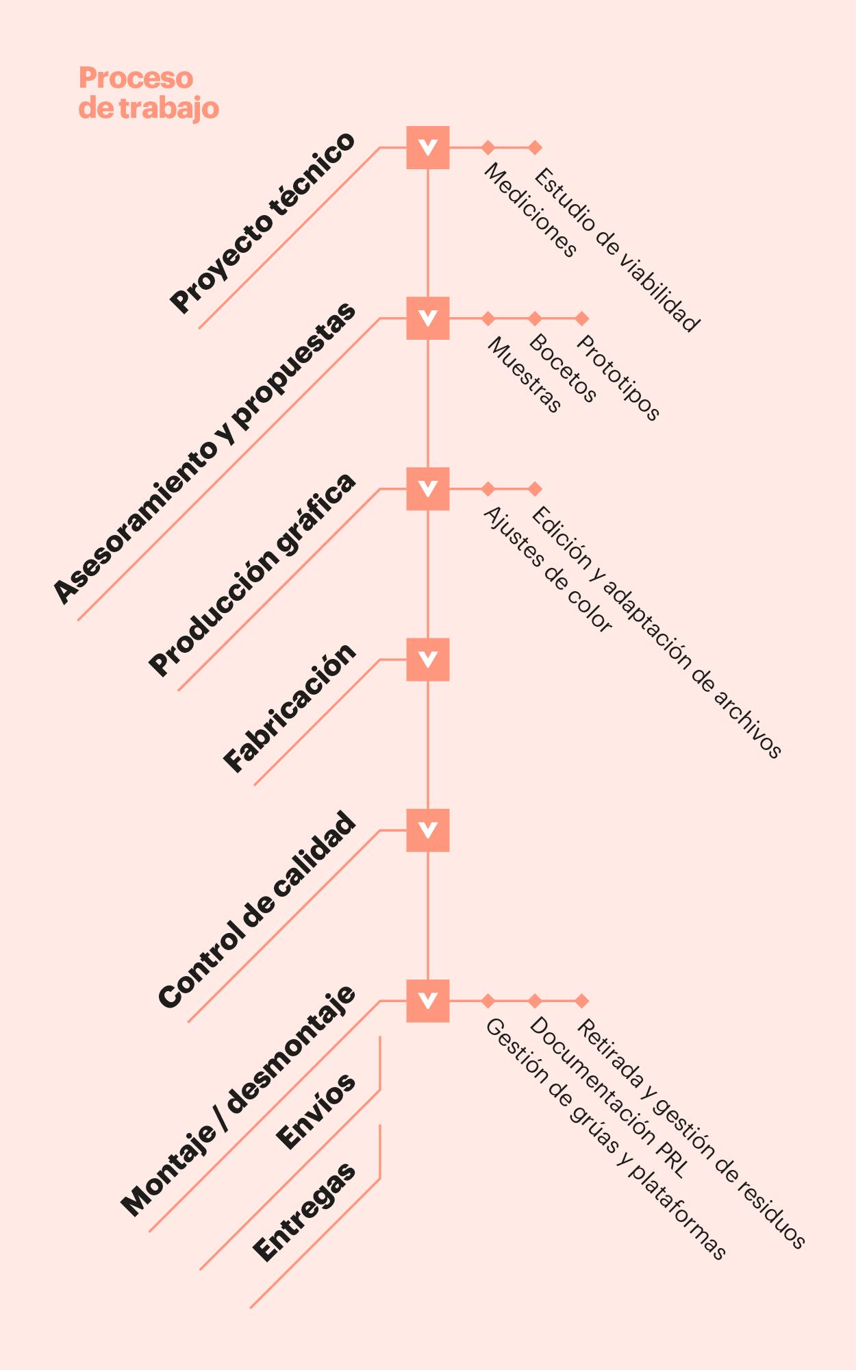 Gráfico Soluciones Druck